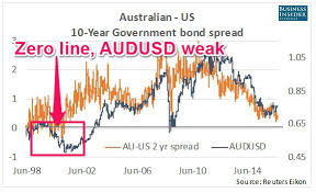 This Chart Might Hold The Key To The Australian Dollars