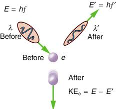 collision of an electron with a photon of energy e equal to h f is shown