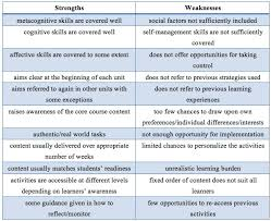 Awesome Weaknesses List Job Application Pictures Resume Ideas