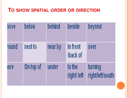 descriptive essay writing to show spatial order or direction