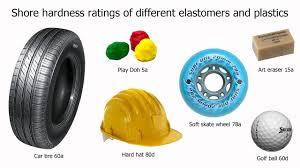 Quad Skate Wheel Hardness Chart Understanding Skate Wheel Hardness