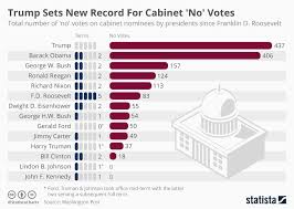 Truman Presidency Chart Chart Trump Sets New Record For Cabinet No Votes Statista