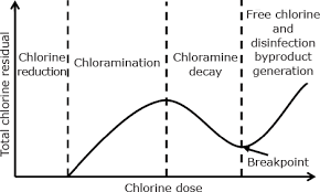 Chlorine In Drinking Water Continuous Monitoring For Detection