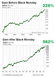 Ivv Etf Chart Ivv Premarket Trading Ithlusadull Gq