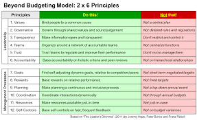 the philosophy of beyond budgeting as a holistic cohe management model with twelve principles 6 for decentralized leadership organization and 6 for