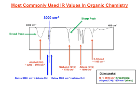 Ir Chart Organic Chemistry Most Commonly Used Ir Spectroscopy Values In Organic