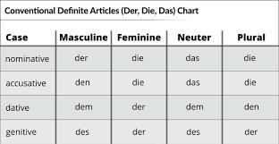 Der Die Das Chart Der Die Das Your Essential Guide German With Laura