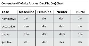 Der Die Das Your Essential Guide German With Laura