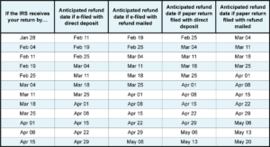 2015 Refund Cycle Chart Iatse Local 479 2019 Estimated Refund Schedule Chart