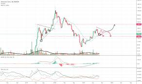 Ethereum Live Chart Euro Best Picture Of Chart Anyimage Org