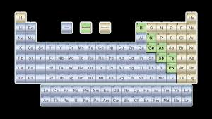 17 elegant periodic table elements list with charges and oxidation numbers new 30 printable tables for