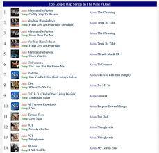 Top Christian Rap Chart Songs On Wnia Gospel Radio