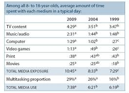 media use statistics resources on media habits of children