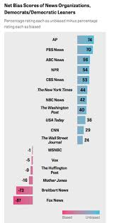 News Network Bias Chart These Are The Most And Least Biased News Outlets In The Us
