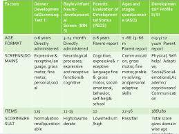 Developmental Assessment And Screening
