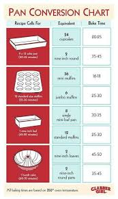 Baking Pan Conversion Chart Pan Conversion Chart For Baking Times Guides Cooking