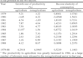 Growth Tables Table 1 From Modelling Urban Rural Population Growth In