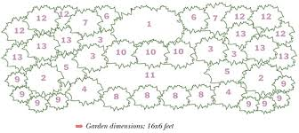flower garden plans. Best Three-Season Plants List Flower Garden Plans E