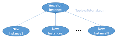 Singleton Design Pattern In Java Gorgeous Singleton Design Pattern In Java Top Java Tutorial