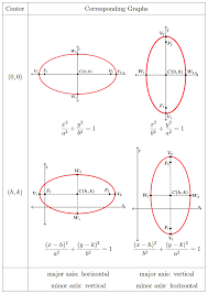in the standard equation if the x part has the bigger denominator the ellipse is horizontal if the y part has the bigger denominator the ellipse is