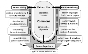Pattern Language Fascinating Patterns Of Commoning The Commons Strategies Group