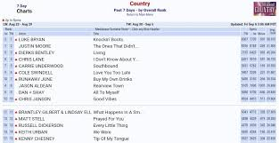 Mediabase Country Charts