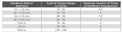 Wheel Lug Torque Chart Typical Lug Torque Specs Extreme Wheels