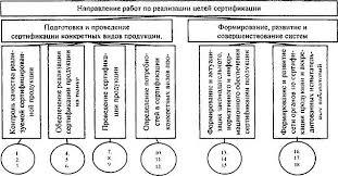 СЕРТИФИКАЦИЯ Цели и задачи сертификации законодательная база  Рис 7 1 Цели и направления сертификации