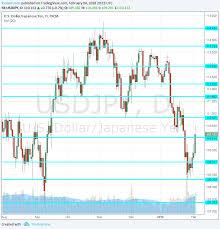 Usd Jpy Daily Chart Usd Jpy Turns Up Sharply Forecast Feb 5 9 2018 Forex Crunch