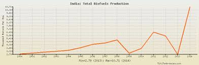 Biodiesel Production Chart India Total Biofuels Production Historical Data With Chart
