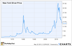Silver Value Silver Value Chart 5 Years