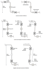 Steam Distribution Pipe Expansion And Supports In Steam