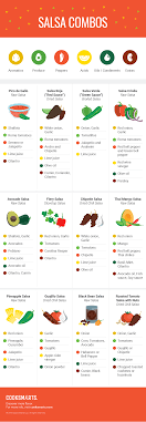 Peppers And Salsas A Cooking Guide Infographic Cook Smarts