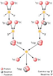 Cadena protón-protón - Proton–proton chain - qaz.wiki