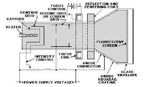 crt monitor block diagram the wiring diagram crt wiring diagram crt wiring diagrams for car or truck block diagram