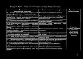 отчет по практике пм документирование хозяйственных операций  Учебное пособие ПМ Производственная практика по профилю специальности c 2010 2016 Бухгалтерия и документооборот Готовый отчет по практике документирование