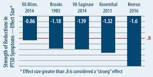 Ptsd Chart References For Reduced Symptoms Of Ptsd In War Veterans