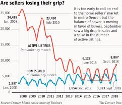 Denver Housing Market Shifts To Benefit Buyers Not Sellers