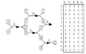 An Illustration Of Hypergraph And Its Corresponding Adjacency Matrix