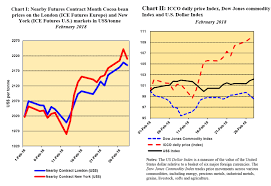 Cocoa Commodity Chart Icco Cocoa Market Review Prices Up 10 Both In London And
