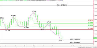 Eur Usd Yahoo Chart Aud Usd Forex Technical Analysis Approaching Main Bottoms