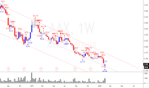 Airasia closed above ema 200 on the daily timeframe with a long term support marked by the rm0.51 level. Aax Stock Price And Chart Myx Aax Tradingview