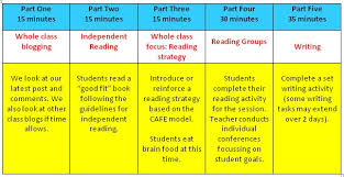 5 Components Of Reading Chart Daily 5 Resources English Language Arts Resources