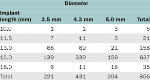Distribution Of Implant Length And Diameter Download Table