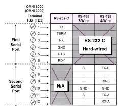 serial i o modules installation options back panel wiring of the rs 232 c rs 485 module 68 6205 a