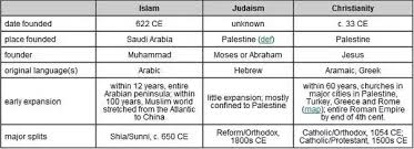 What Are The Differences Between Christian Muslim And Jew