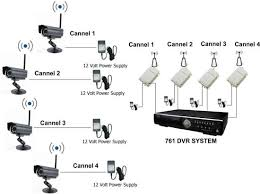 swann camera wiring diagram swann image wiring diagram wireless security camera wiring diagram wireless auto wiring on swann camera wiring diagram