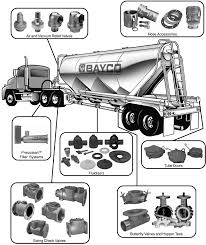 Dry bulk dixon dry bulk products are designed for use with bulk trailers and truck blowers