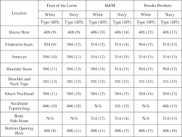 AN EVALUATION OF THE QUALITY OF <b>MENS 100</b>% <b>COTTON</b> ...