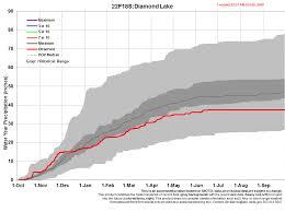 Diamond Lake Snotel Data Nrcs Oregon